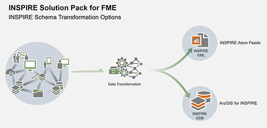 INSPIRE Solution Pack for FME